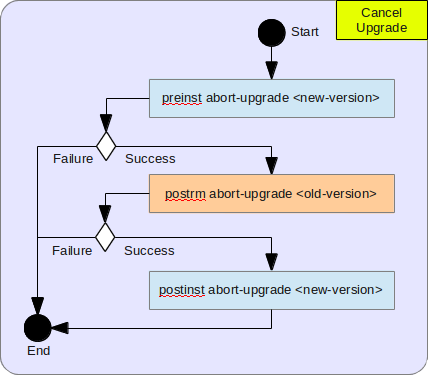 Cancel Upgrade Algorithm
