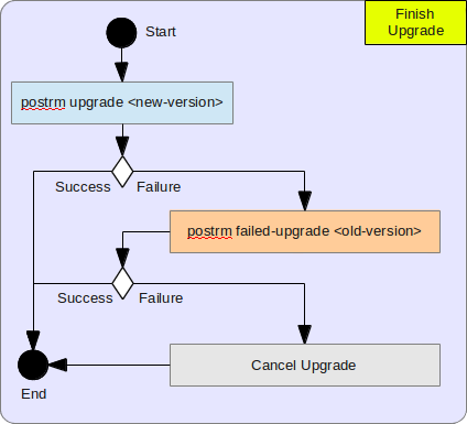 Finish Upgrade Algorithm
