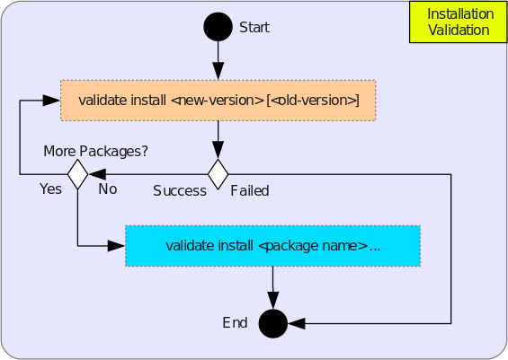 Installation, Upgrade, Configuration Script Validations