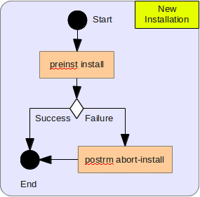 New Installation UML
