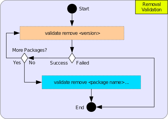 Remove, Purge, Deconfigure Validation